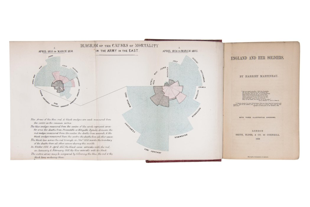 England and her Soldiers by Harriet Martineau, open to diagrams by Florence Nightingale