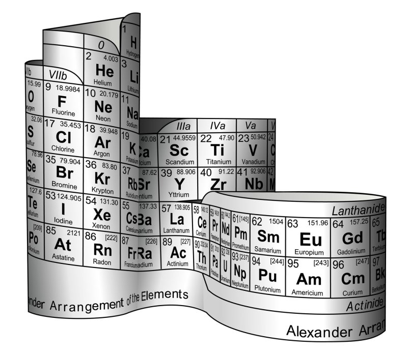 Alexander format periodic table