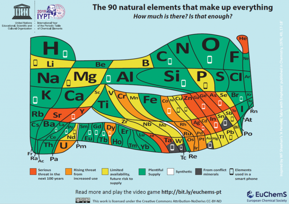 Element scarcity periodic table by the EU Chemical Society