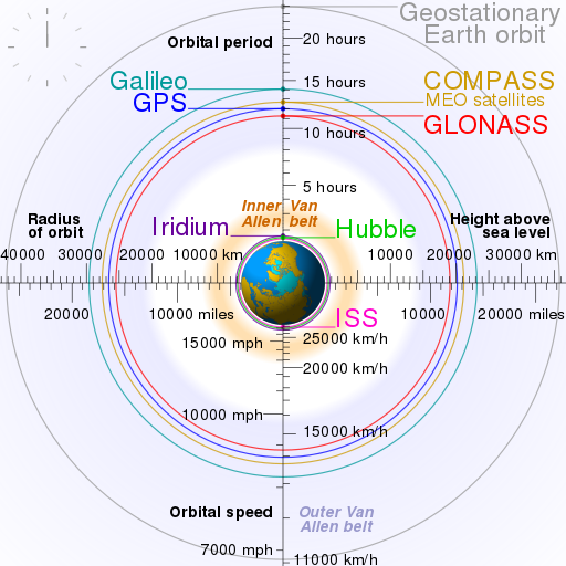 Chart showing different types of satellite orbits around Earth By Cmglee, Geo Swan [CC BY-SA 3.0 ]