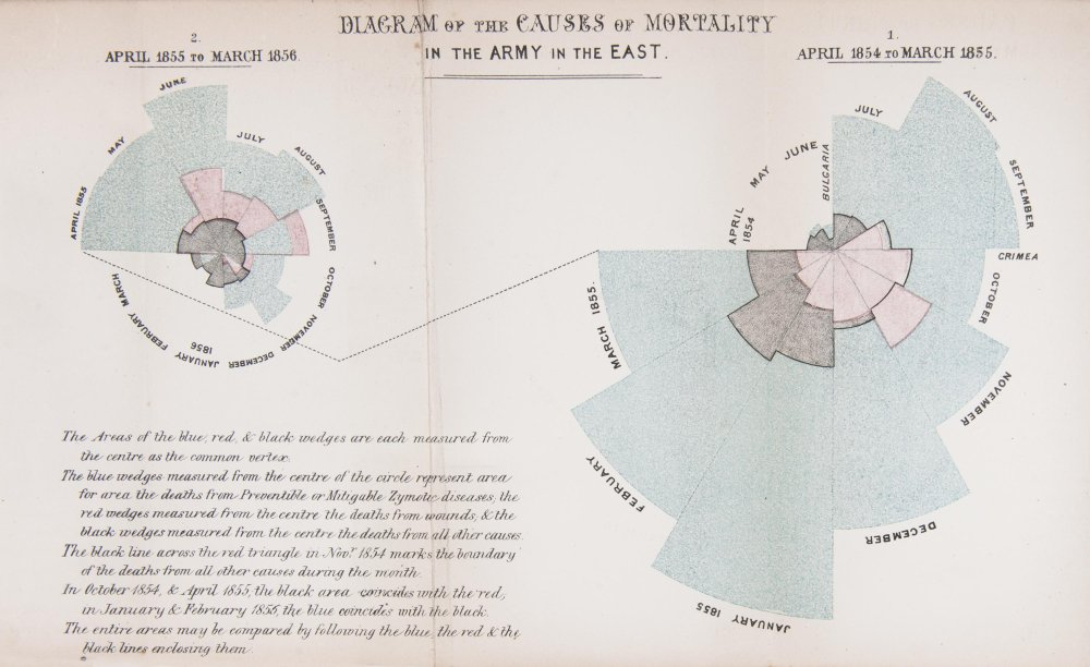 Florence Nightingale's polar area diagram of Crimean war mortality