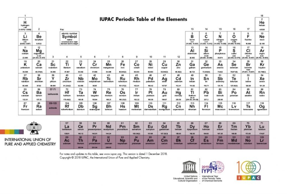 International Union of Pure and Applied Chemistry standard periodic table 2018